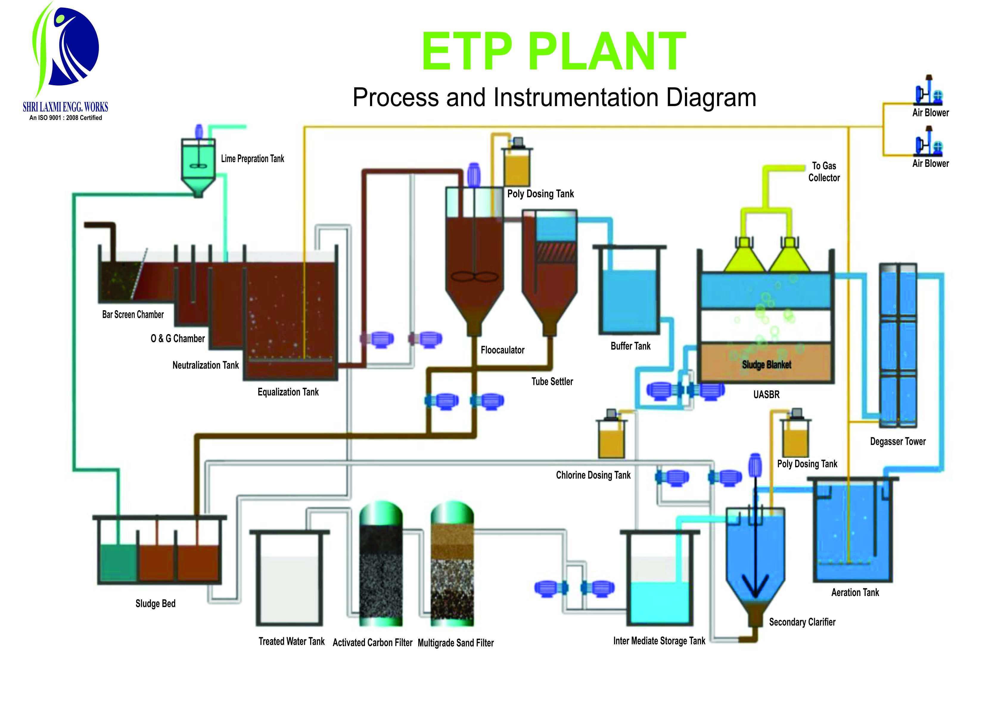 Effluenttreatmentplant My Aspnet Application Process Flow Diagram Wastewater Treatment Plant Different Stages In Effluent